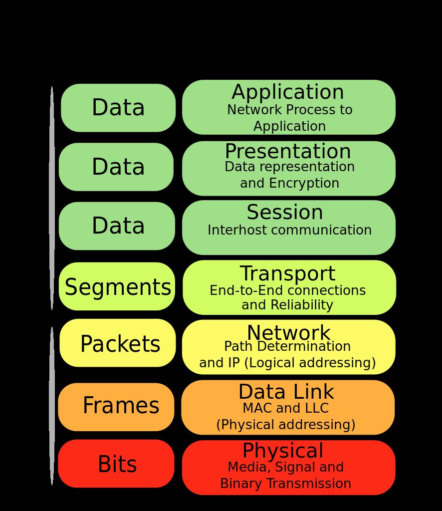 Mengenal Jaringan Komputer dan OSI Layer - pesonainformatika.com