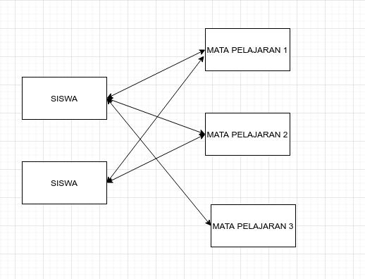 Relasi Antar Tabel Database dan Contohnya - pesonaiformatika.com,