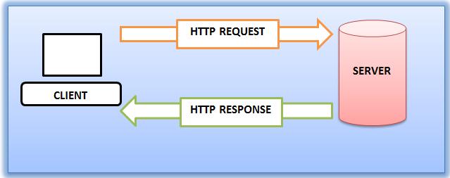 Mengenal HTTP dan Manfaatnya buat Website Anda - pesonainformatika.com